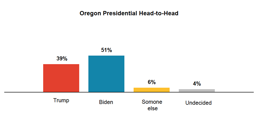 Bar graph results from asking Oregon voters who they favor in the 2020 election.