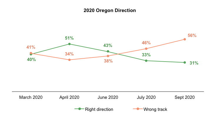 Line graph results from asking Oregon voters if the state is headed in the right direction.