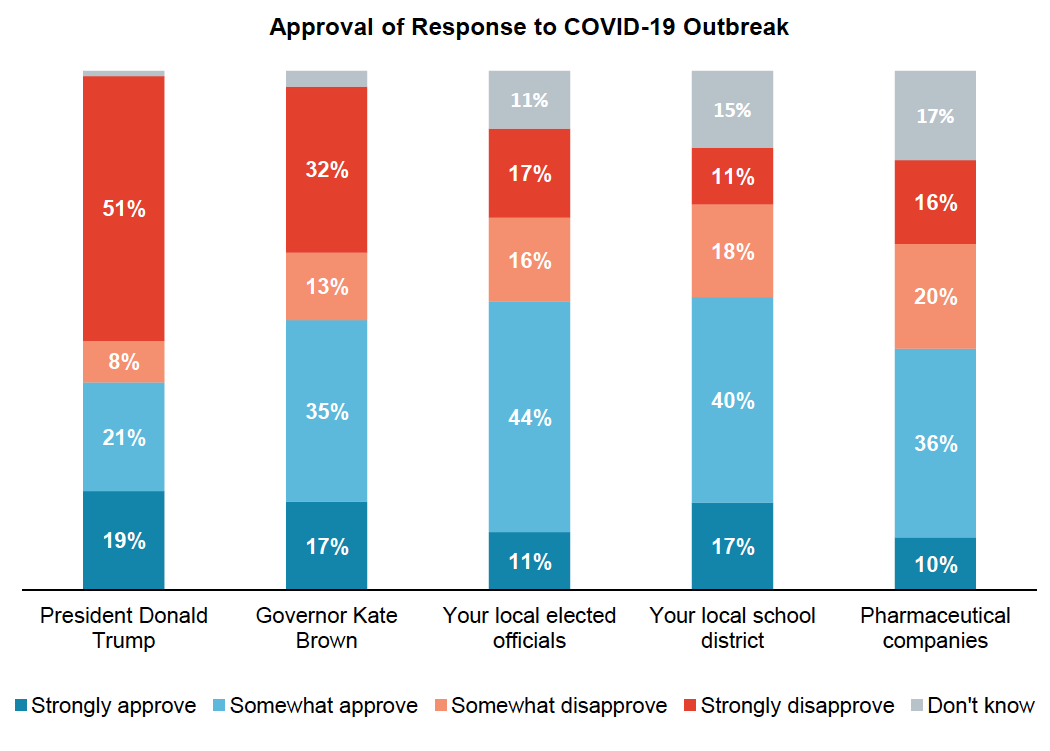 Stacked bar graph results from asking Oregon voters about their approval of how different entities and elected officials are handling the Covid-19 outbreak.
