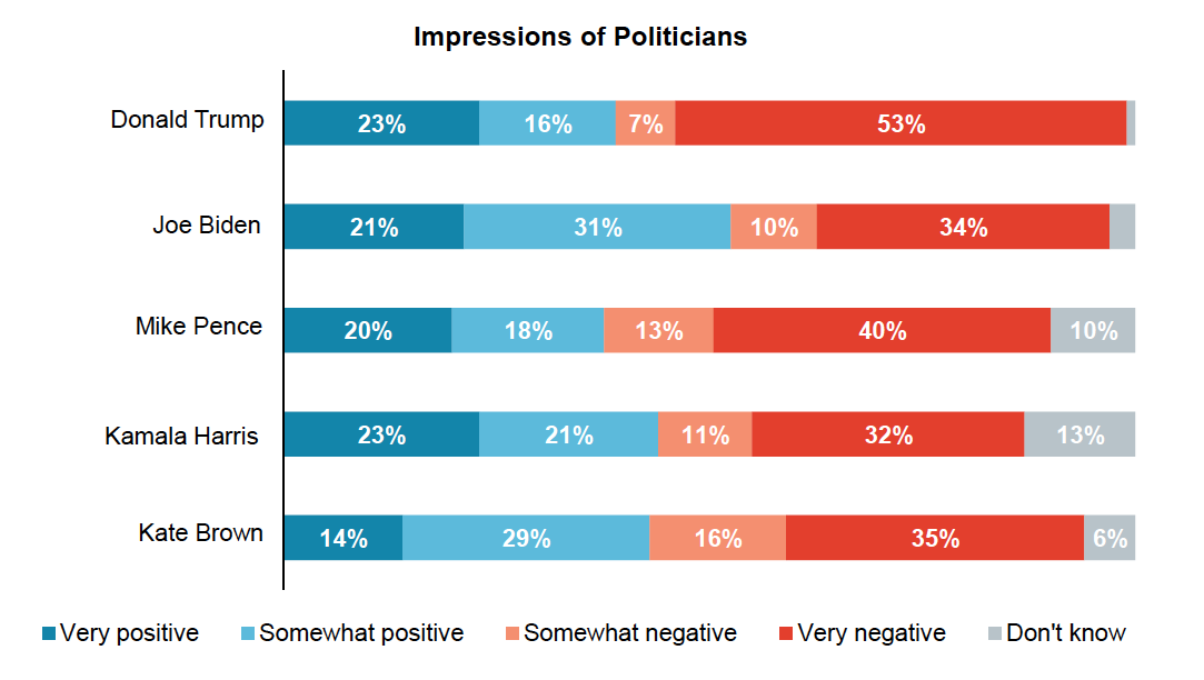 Stacked bar graph results from asking Oregon voters their impressions of each politician.