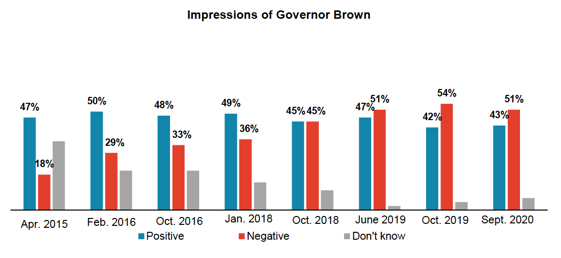 Stacked bar graph results of Oregon voters' approval for Governor Kate Brown over time.