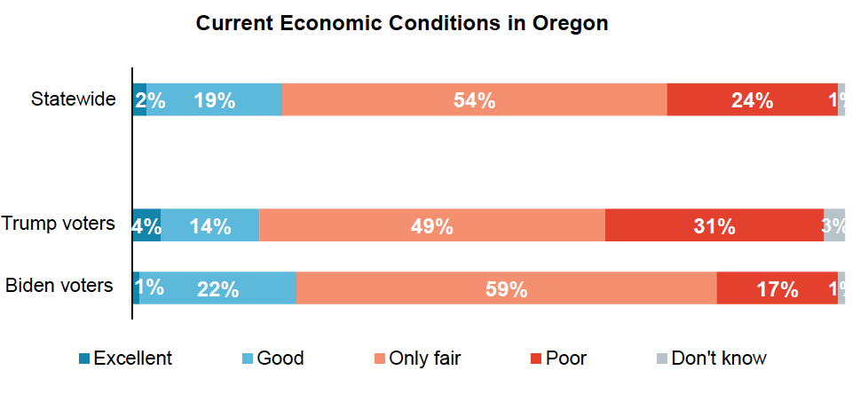 Stacked bar graph results from asking Oregon voters to rate current economic conditions of Oregon. Separated by presidential vote.