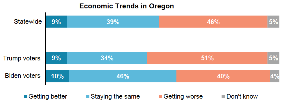 Stacked bar graph results from asking Oregon voters about the economic trajectory in Oregon. Separated by presidential vote.