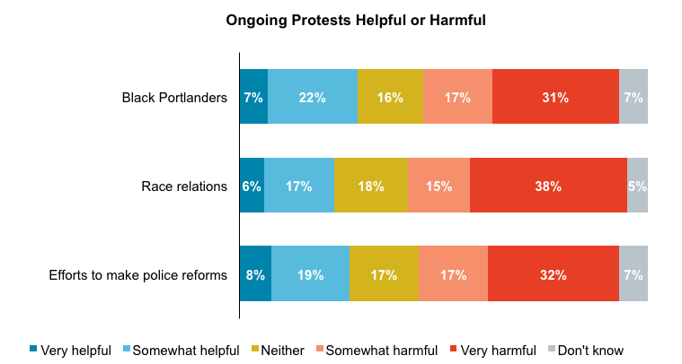 Stacked bar graph results from asking Oregon voters whether they believe the Portland protests are helpful or harmful to Black Portlanders, race relations, or police reform.