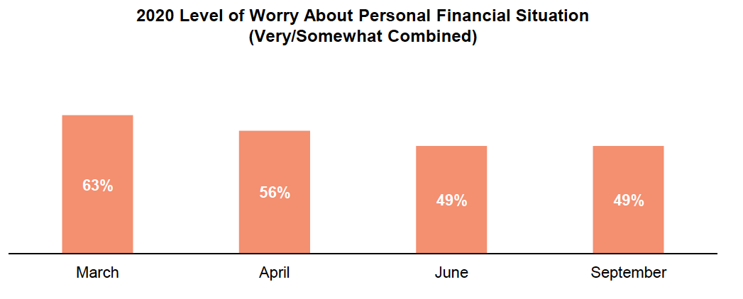 Bar graph results over time from asking Oregon voters if they're worried about their personal financial situation.