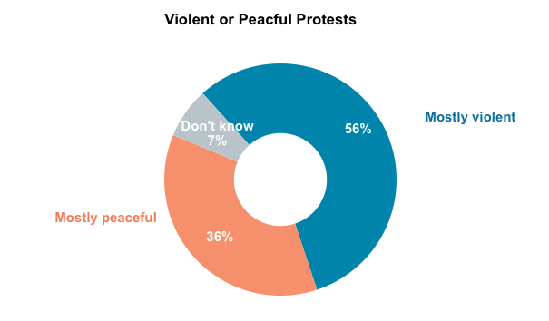 Pie graph results from asking Oregon voters if they believe that the protests in Portland have been mostly peaceful or mostly violent.