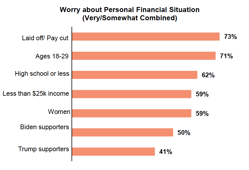Bar graph results from asking Oregon voters if they're worried about their financial situation. Separated by multiple demographic groups.