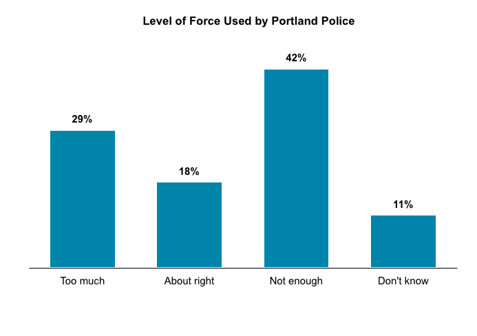 Bar graph results from asking Oregon voters their approval level for the level of force used by Portland Police.