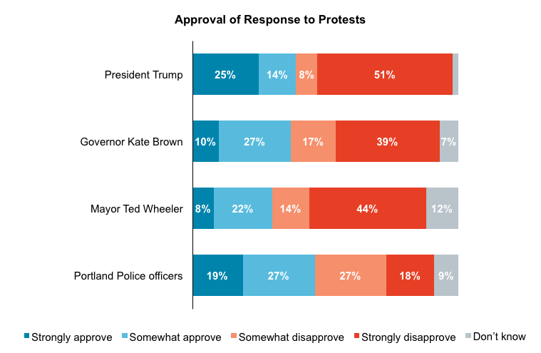 Stacked bar graph results from asking Oregon voters if they approve of their elected officials' and police response to the protests.