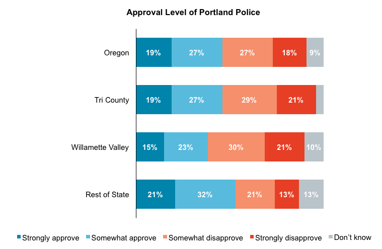 Stacked bar graph results from asking Oregon voters to rate their approval of Portland Police. Separated by geography.