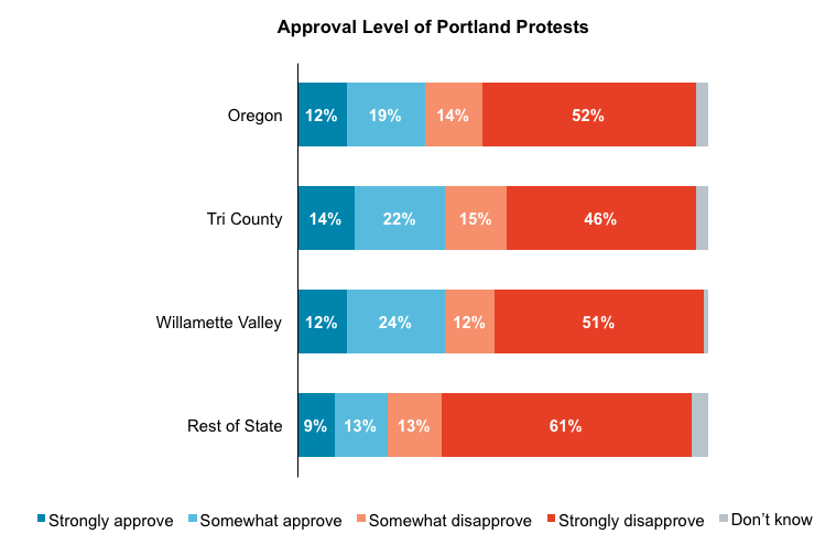 Stacked bar graph results from asking Oregon voters to rate their approval ofthe Portland protest. Separated by geography.