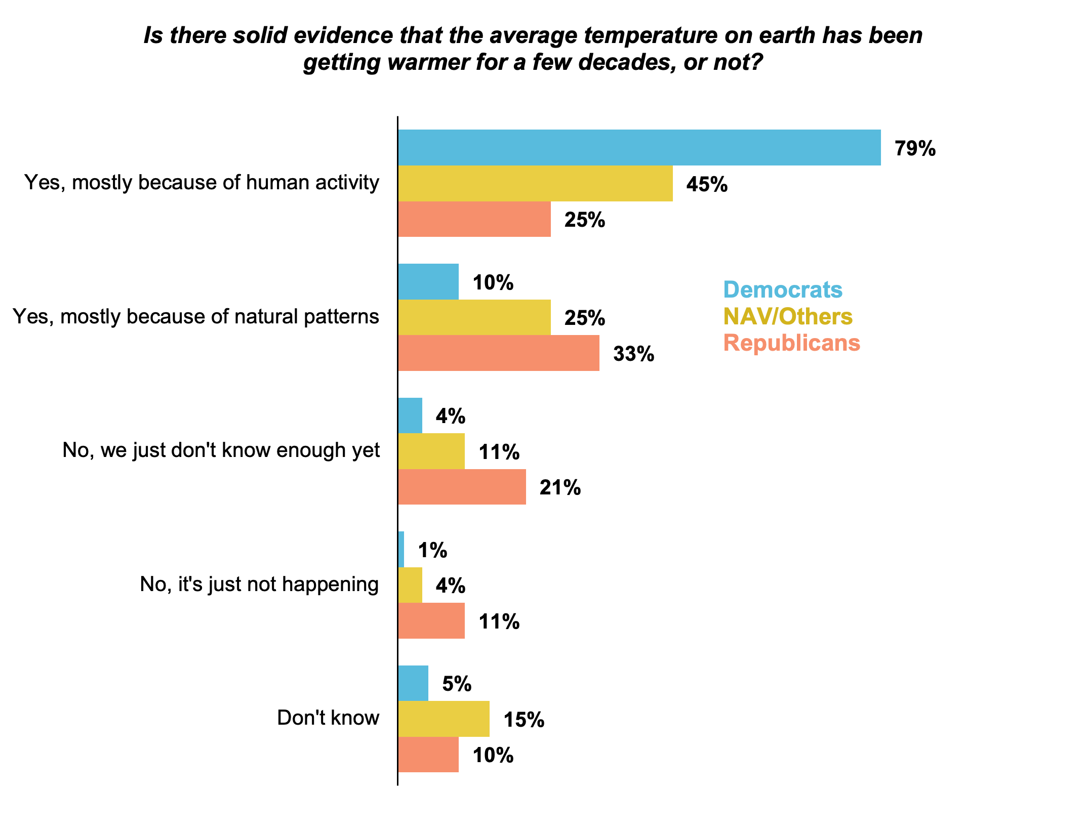 Bar graph results from asking Oregon residents if there is solid evidence that the temperature on Earth has been getting warmer for a few decades or not. Separated by political association.