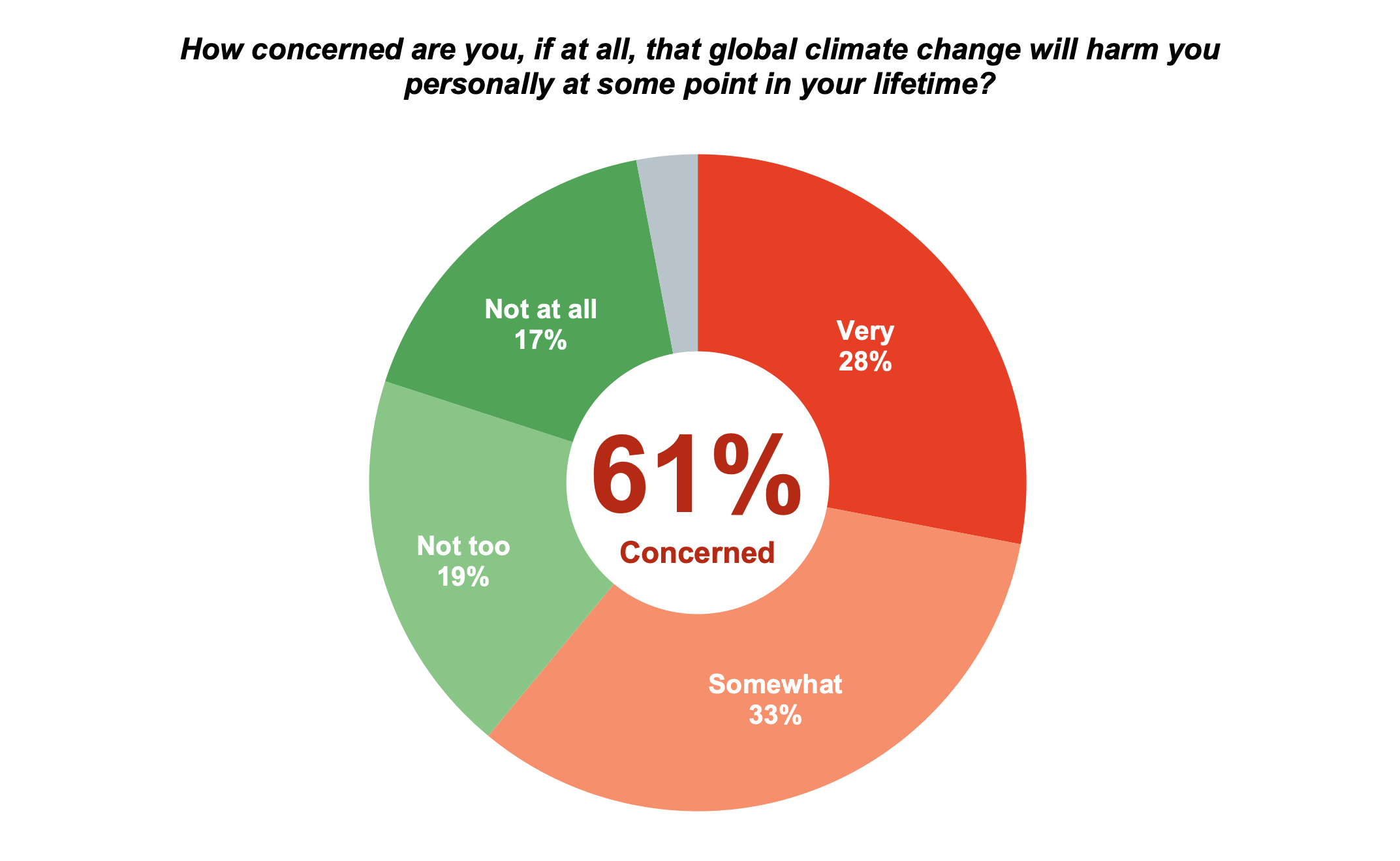 Pie chart results from asking Oregon residents how concerned they are, if at all, that global climate change will harm them personally at some point in their lifetime.