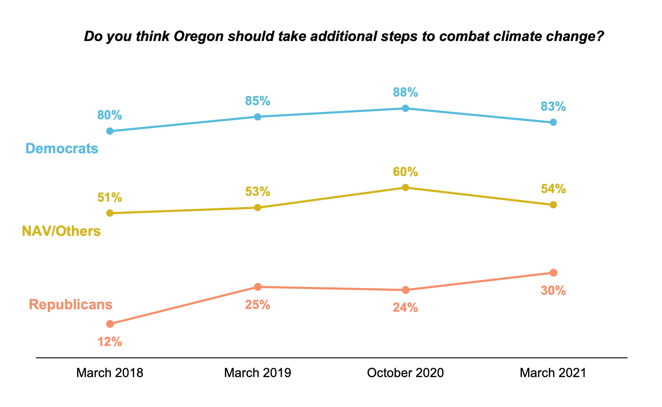 Line graph results over time asking residents if Oregon should take additional steps to combat climate change. Separated by political affiliation.