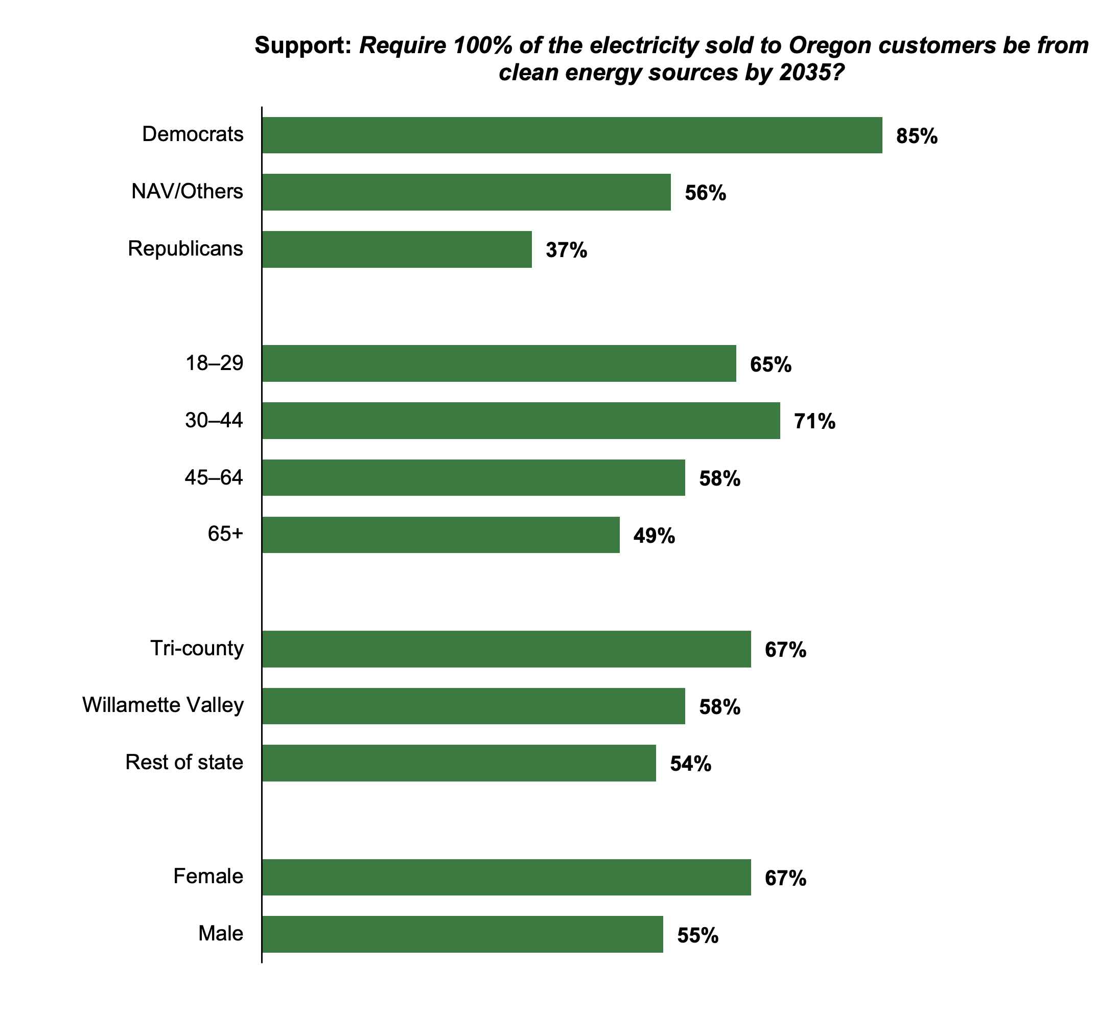 Bar graph results from asking Oregon residents if they support requiring 100% of the electricity sold to Oregon customers to come from clean energy sources by 2035. Separated by political affiliation, age, geography, and sex.