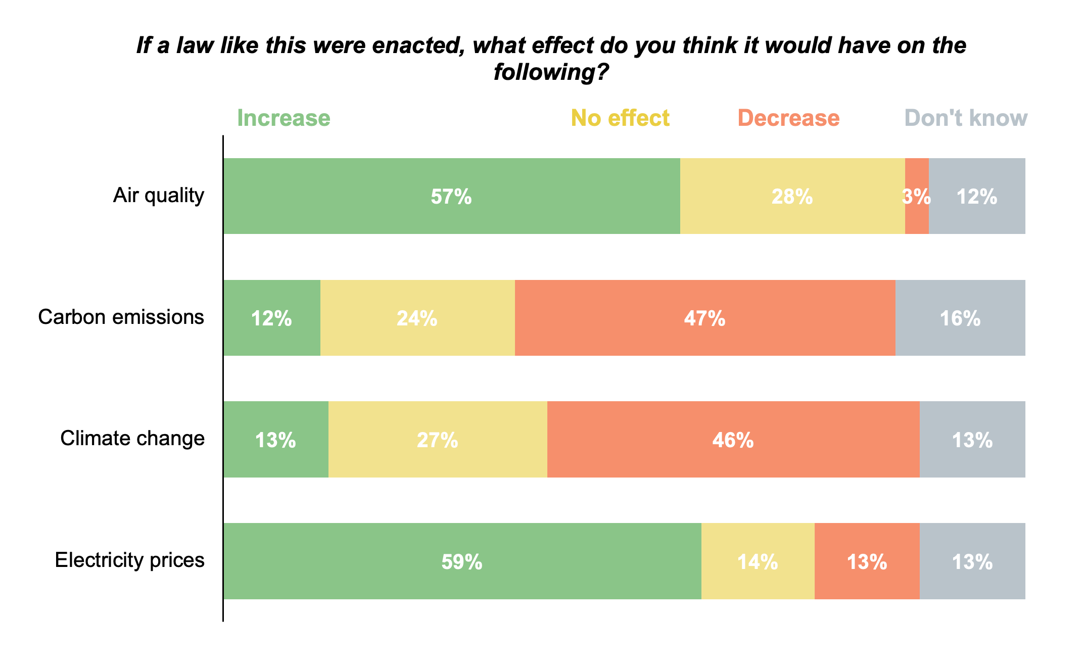 Stacked bar graph results from asking Oregon residents if they think a law requiring electricity to come from clean energy would have an effect on air quality, carbon emissions, climate change, or electricity price.