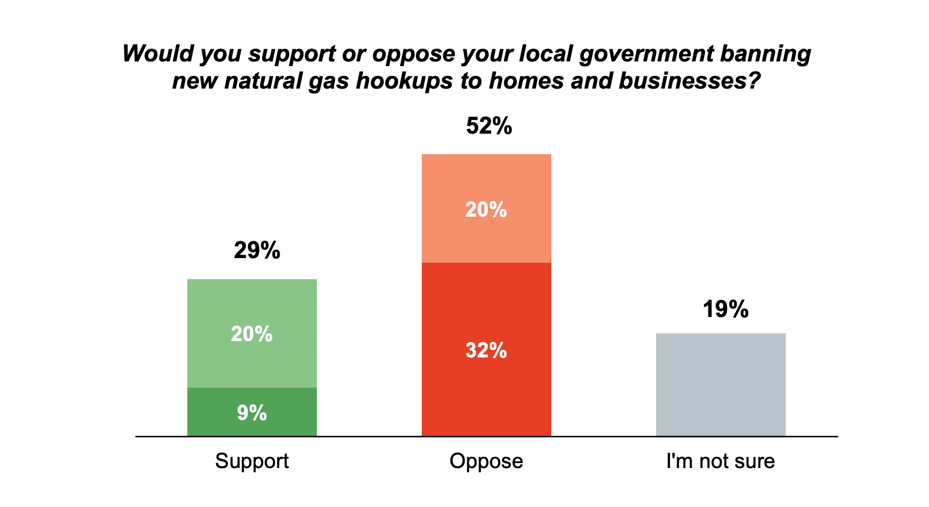 Stacked bar graph results from asking Oregon residents if they would support or oppose local governments banning new natural gas hookups to homes and businesses.