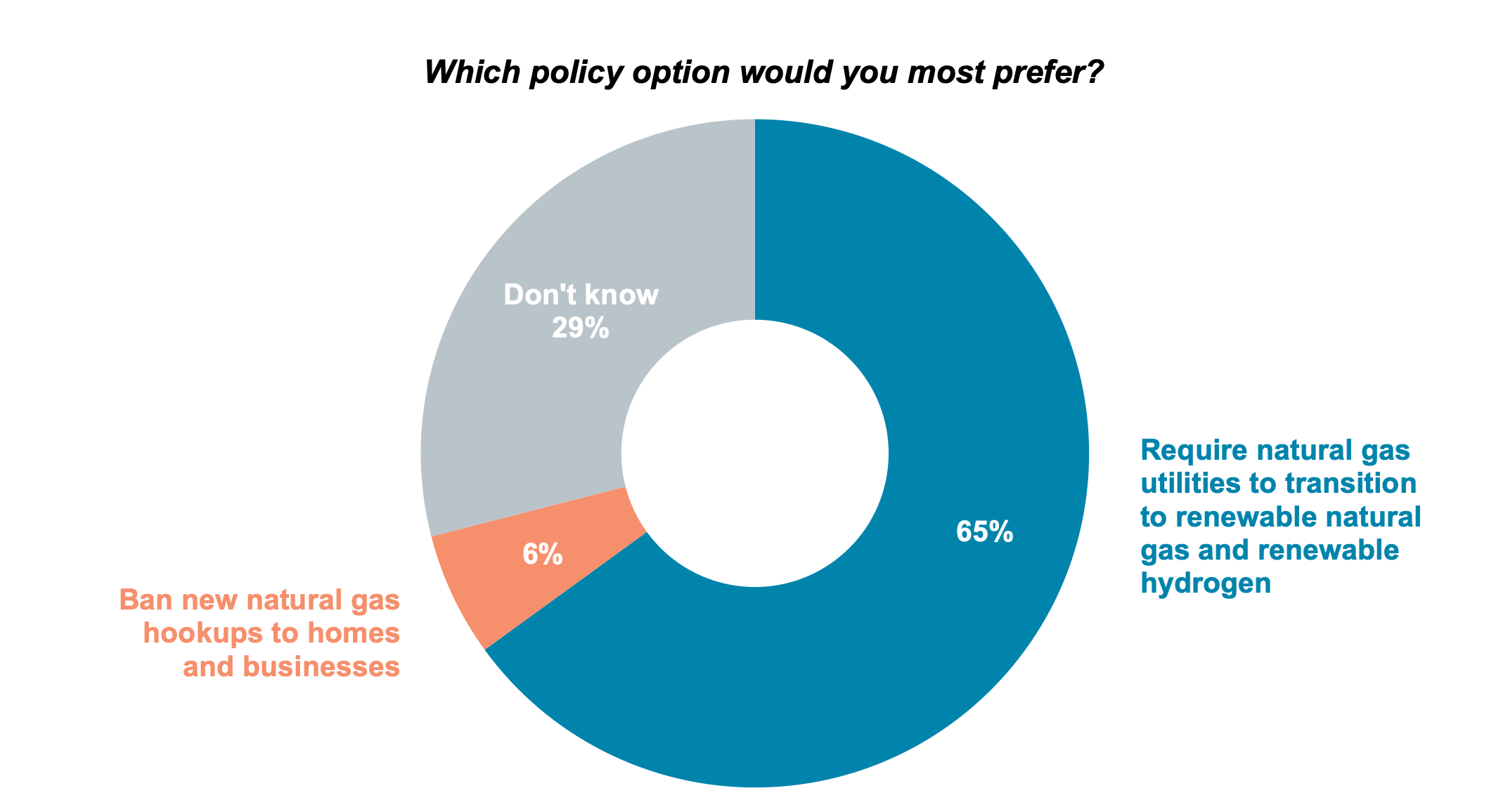Pie chart results from asking Oregon residents which policy option they would most support, banning new natural gas hookups to homes and businesses or requiring natural gas utilities to transition to renewable natural gas and renewable hydrogen.